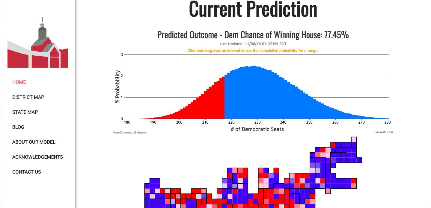 Political Statistics class creates a midterm election model